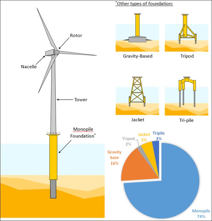 Dynamic Soil Structure of Offshore Wind Turbines and long term ...